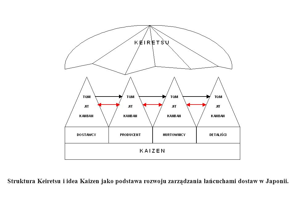 Struktura Keiretsu i idea Kaizen jako podstawa rozwoju zarządzania łańcuchami dostaw w Japonii.