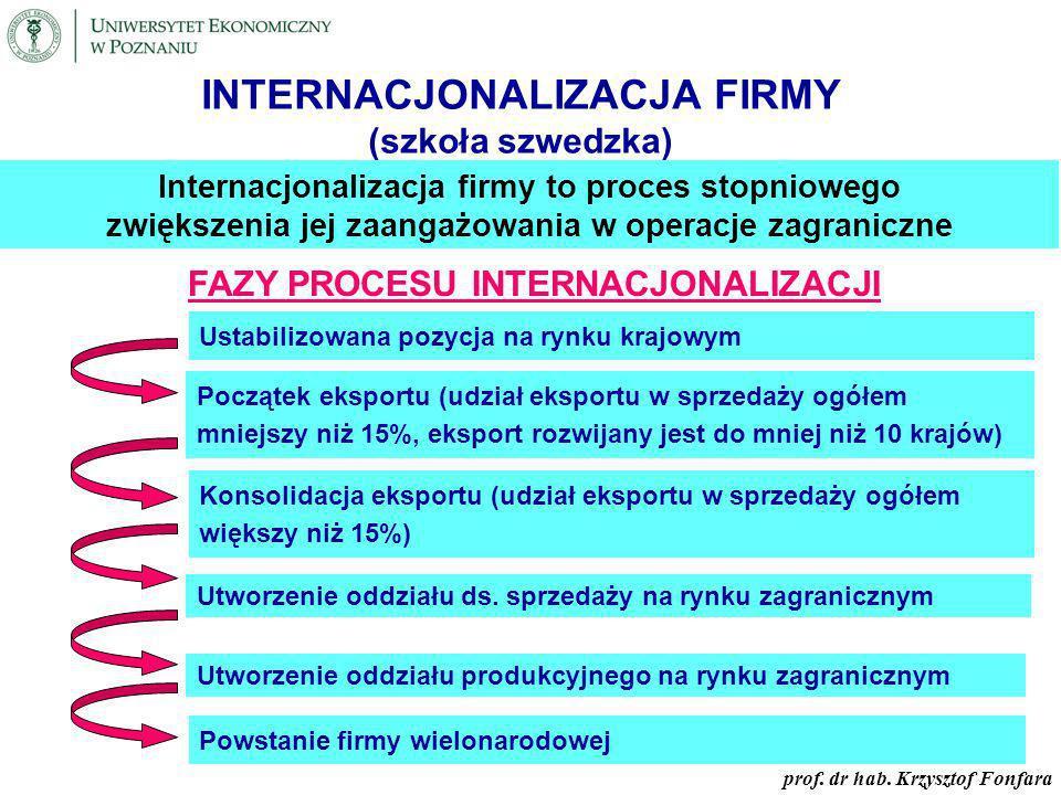 Internacjonalizacja firmy
