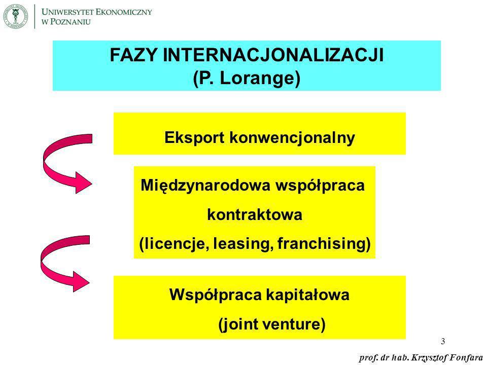 Fazy internacjonalizacji