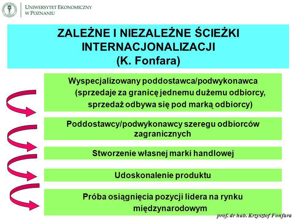 Zależne i niezależne ścieżki internacjonalizacji