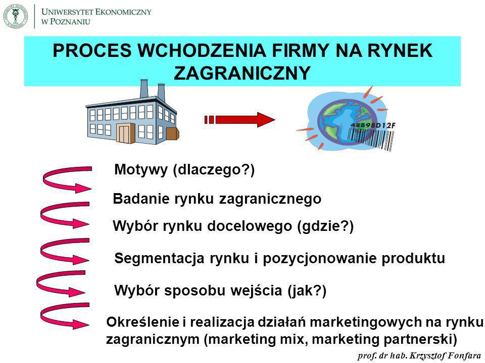 Proces wchodzenia firmy na rynek zagraniczny