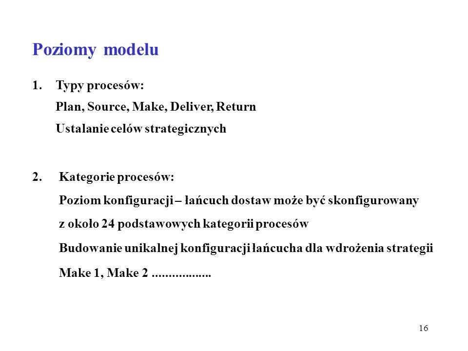 Poziomy modelu Typy procesów: Plan, Source, Make, Deliver, Return Ustalanie celów strategicznych.