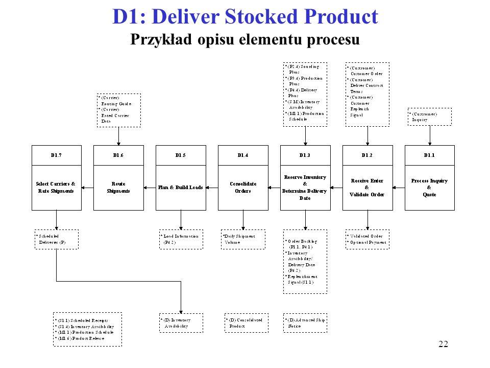D1: Deliver Stocked Product Przykład opisu elementu procesu