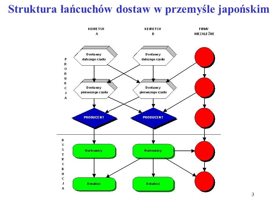 Struktura łańcuchów dostaw w przemyśle japońskim