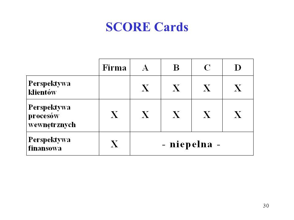 SCORE Cards