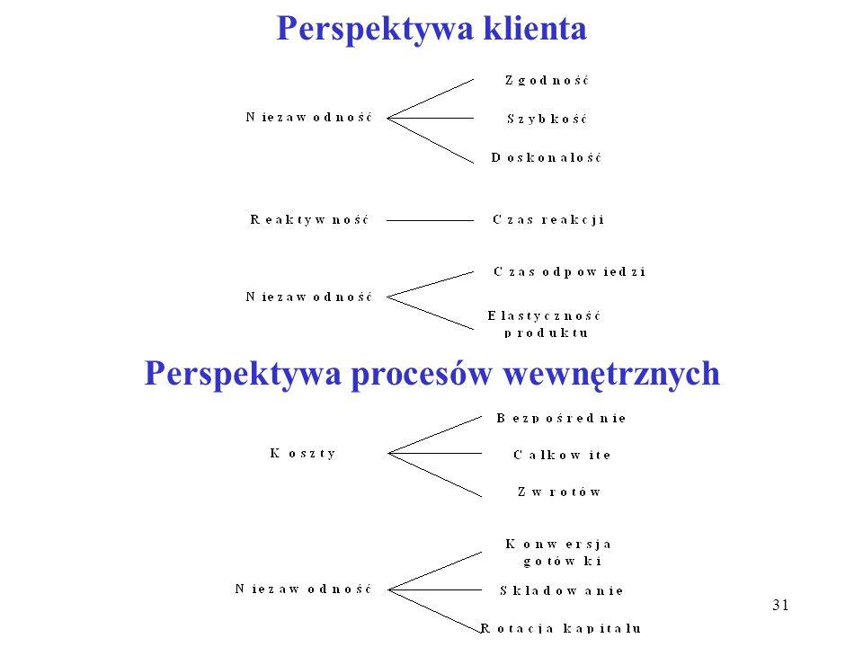 Perspektywa procesów wewnętrznych