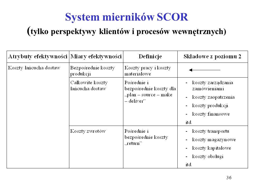 System mierników SCOR (tylko perspektywy klientów i procesów wewnętrznych)