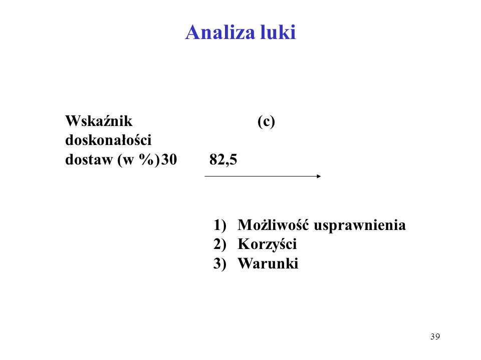 Analiza luki Wskaźnik (c) doskonałości dostaw (w %) 30 82,5
