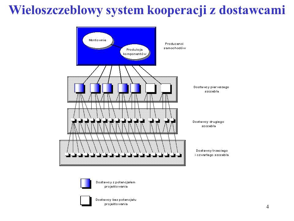 Wieloszczeblowy system kooperacji z dostawcami