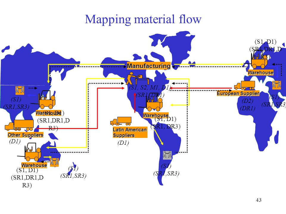 Mapping material flow (S1, D1) (SR1,DR1,DR3) Manufacturing