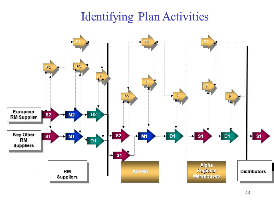 Identifying Plan Activities