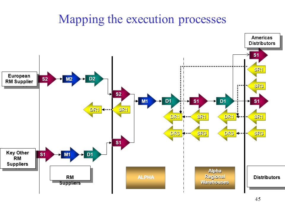 Mapping the execution processes