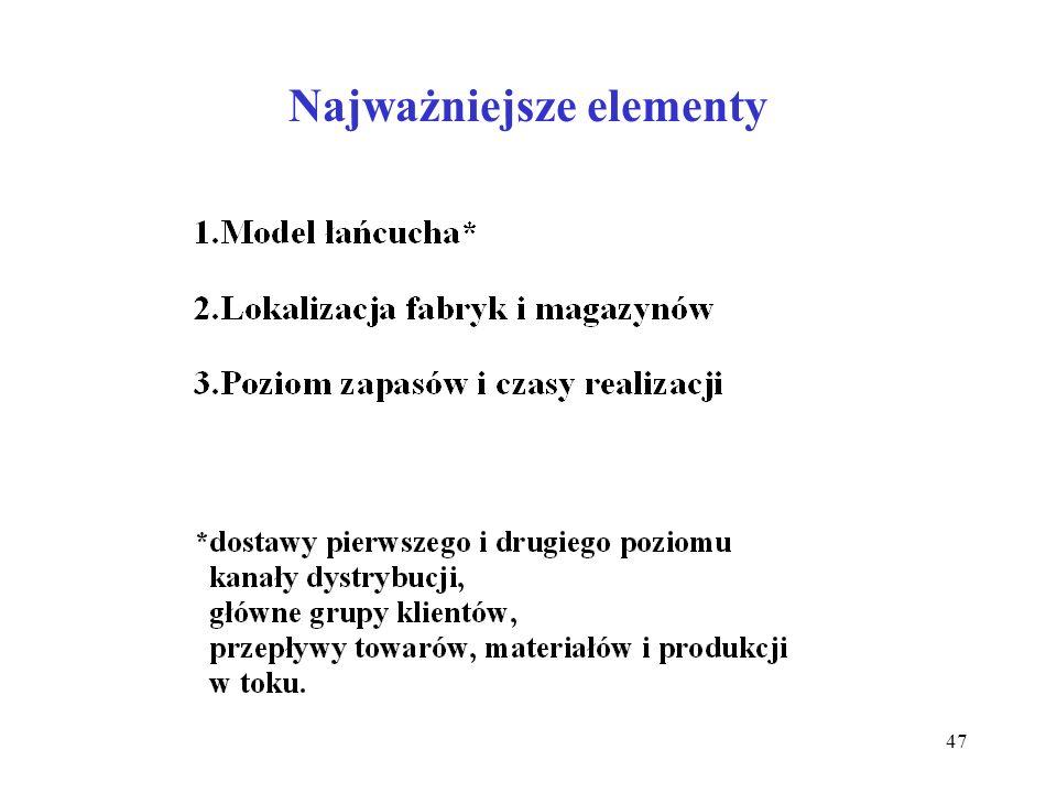 Najważniejsze elementy