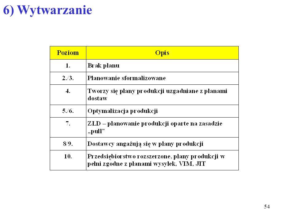 6) Wytwarzanie