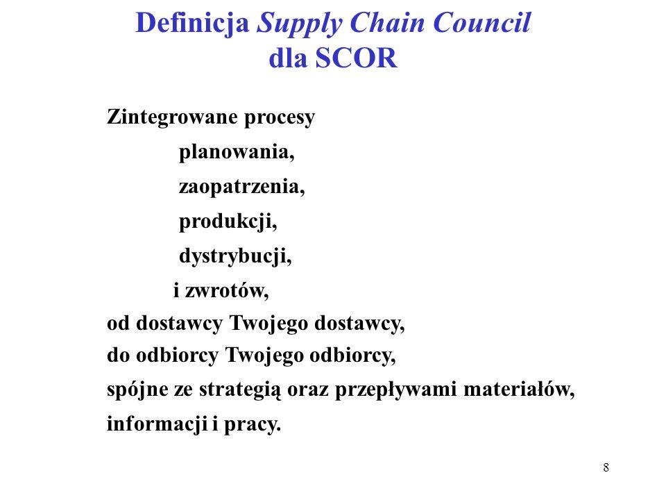 Definicja Supply Chain Council dla SCOR