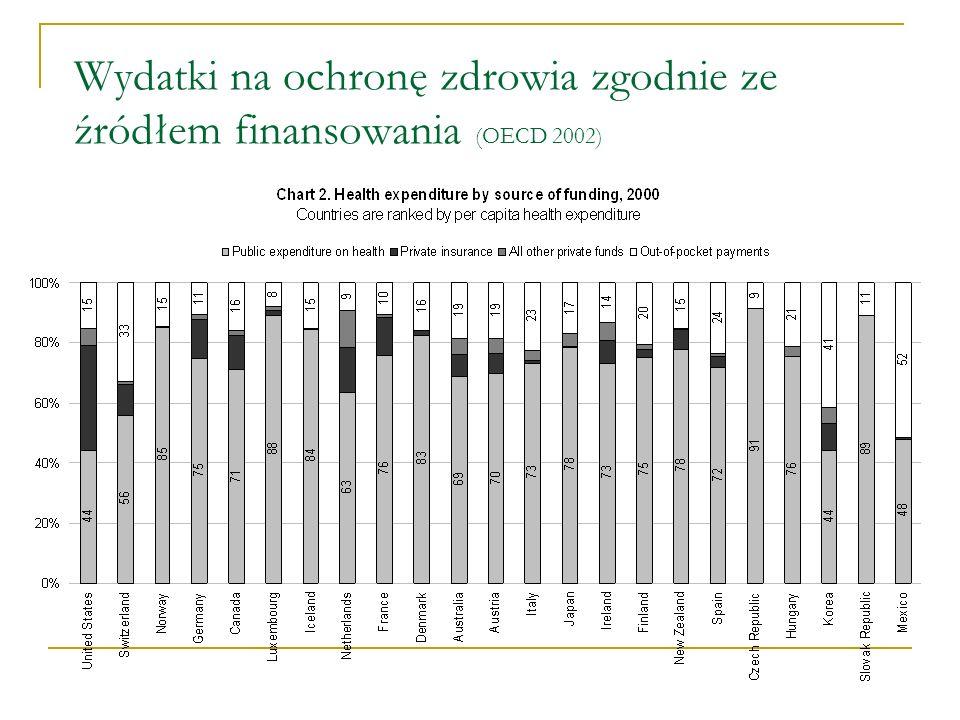 Wydatki na ochronę zdrowia zgodnie ze źródłem finansowania (OECD 2002)