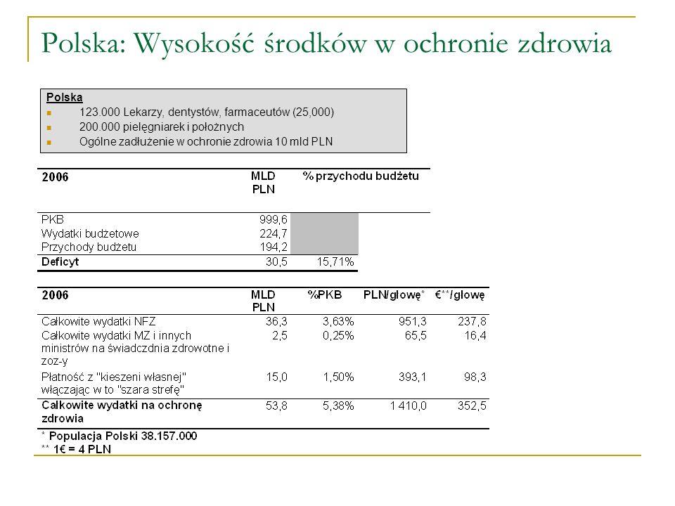 Polska: Wysokość środków w ochronie zdrowia