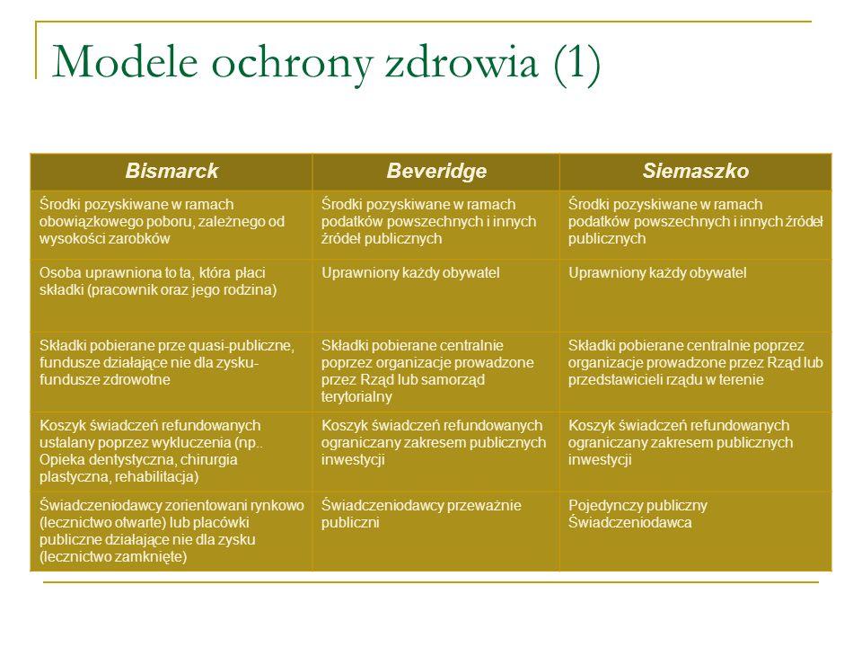 Modele ochrony zdrowia (1)