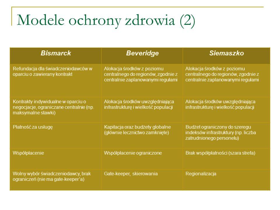Modele ochrony zdrowia (2)