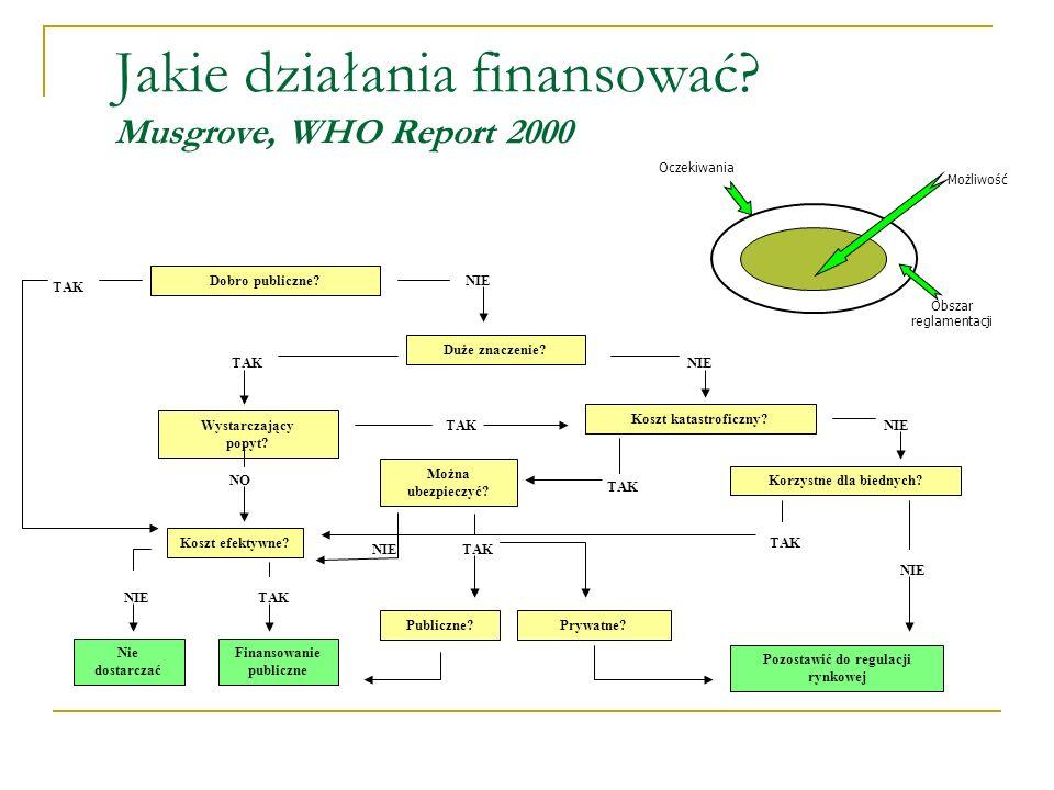 Jakie działania finansować Musgrove, WHO Report 2000