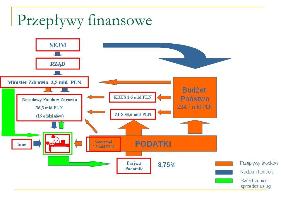 Przepływy finansowe