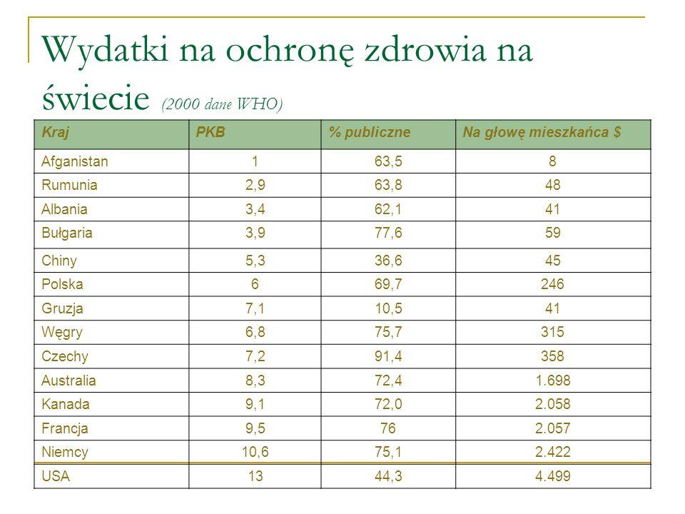 Wydatki na ochronę zdrowia na świecie (2000 dane WHO)