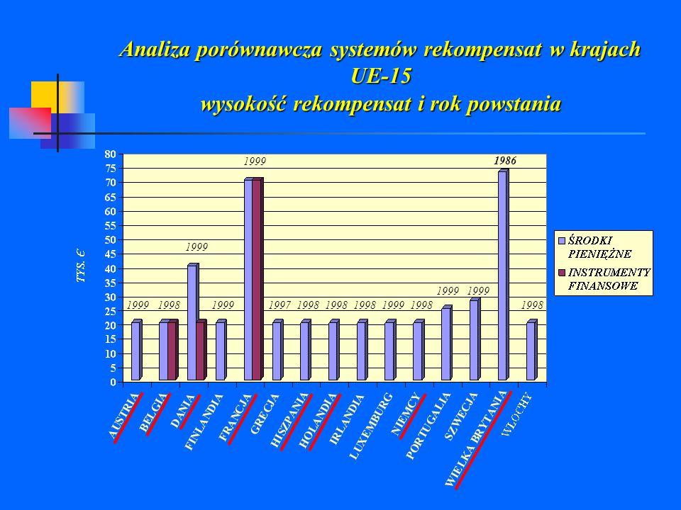 Analiza porównawcza systemów rekompensat w krajach UE-15 wysokość rekompensat i rok powstania