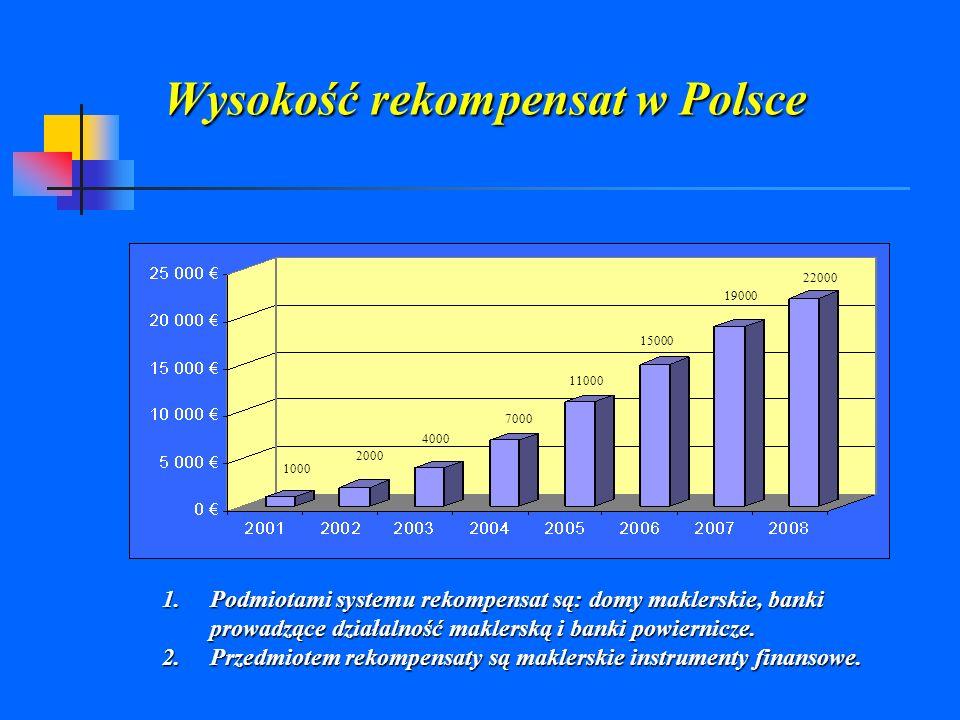 Wysokość rekompensat w Polsce
