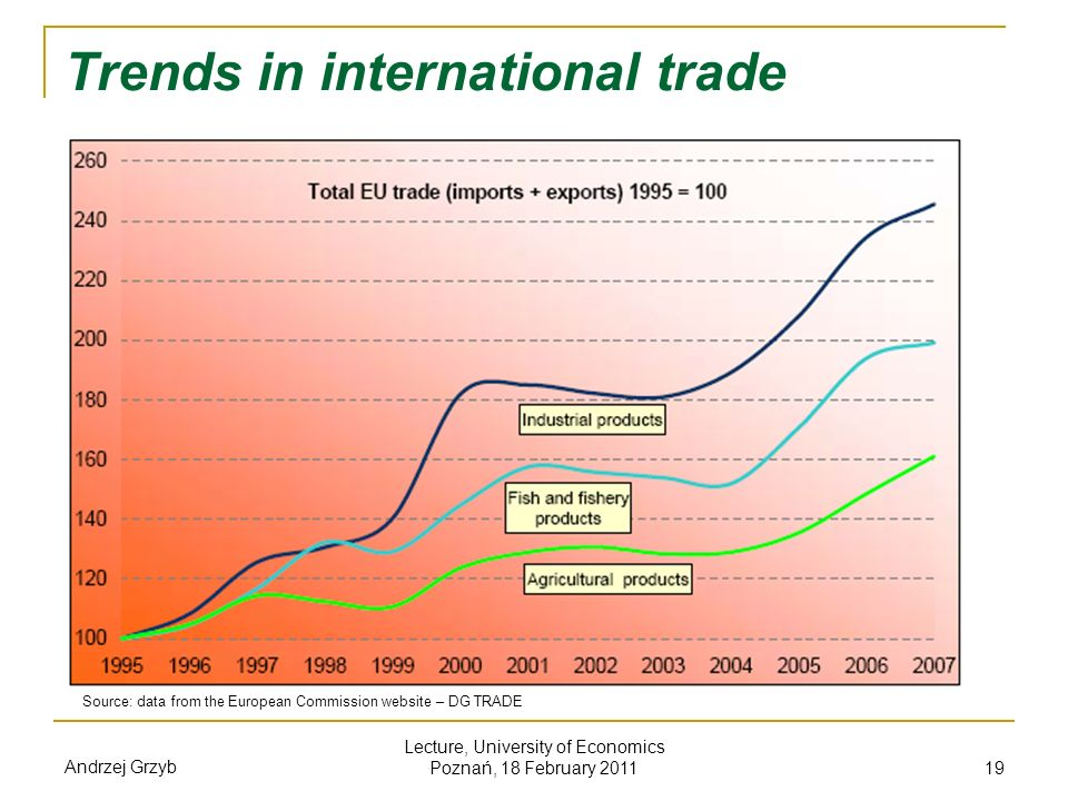 Trends in international trade