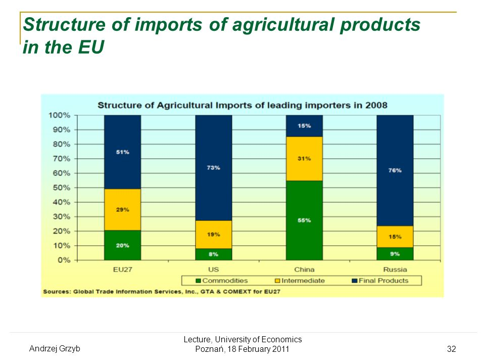 Structure of imports of agricultural products in the EU