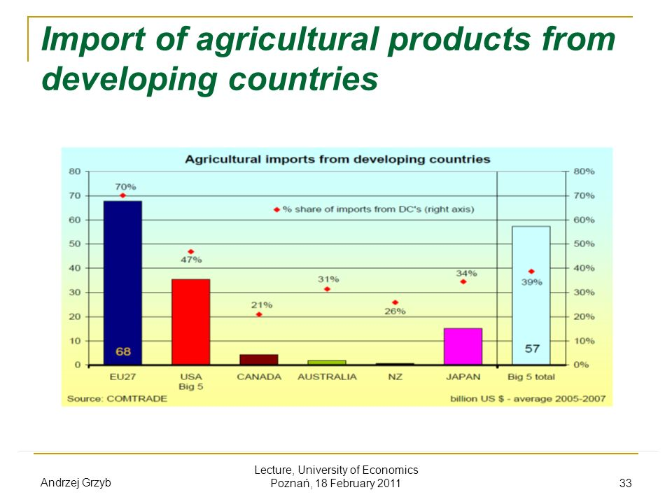Import of agricultural products from developing countries