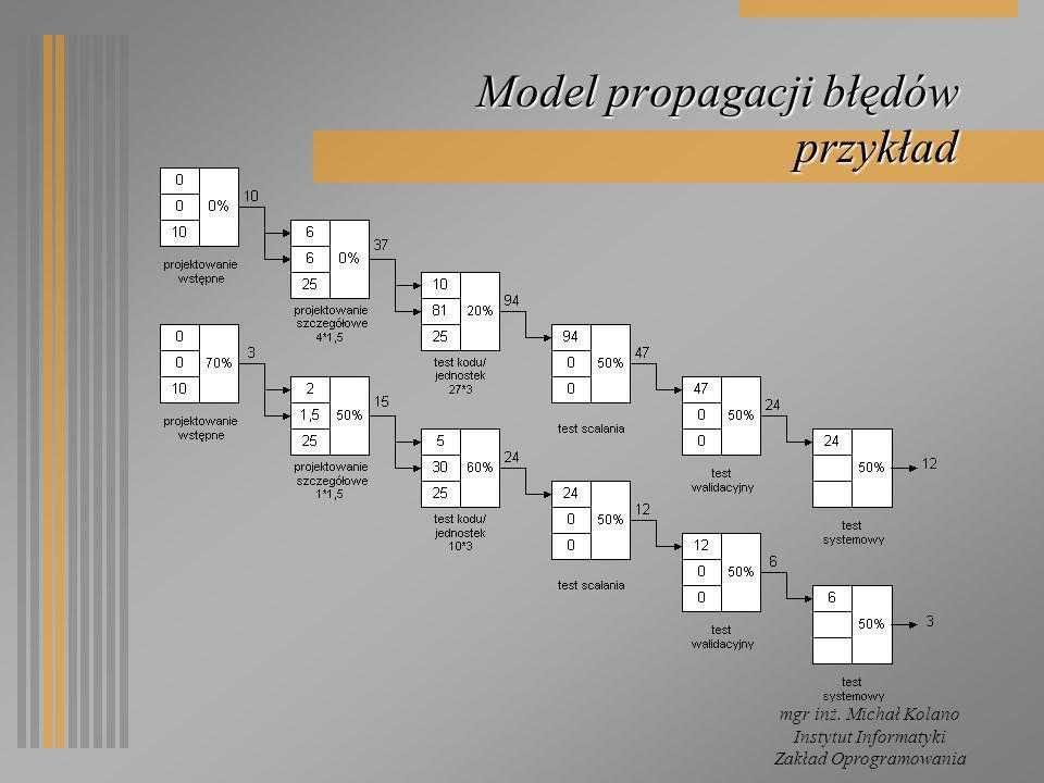 Model propagacji błędów przykład