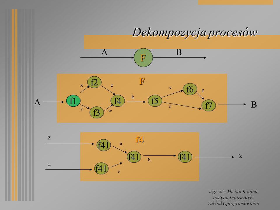 Dekompozycja procesów