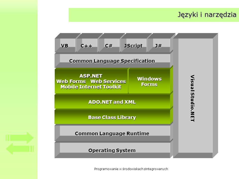 Języki i narzędzia Operating System Common Language Runtime
