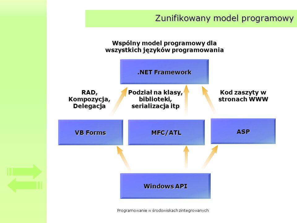 Zunifikowany model programowy