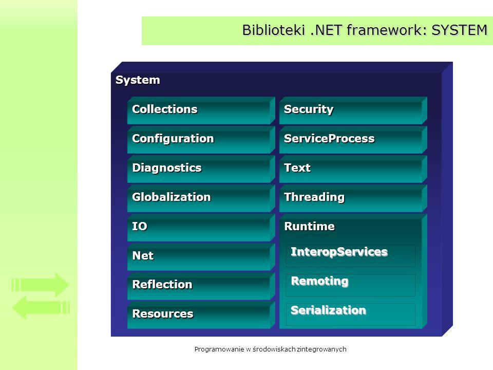 Biblioteki .NET framework: SYSTEM