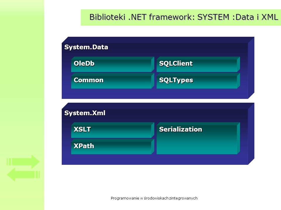 Biblioteki .NET framework: SYSTEM :Data i XML