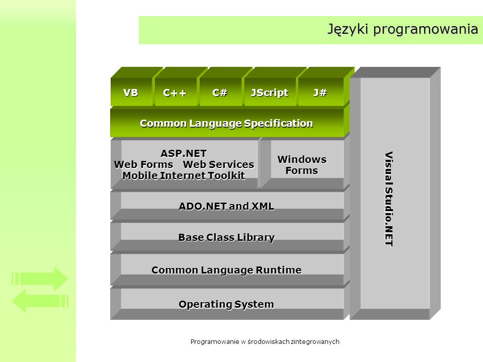 Języki programowania Operating System Common Language Runtime