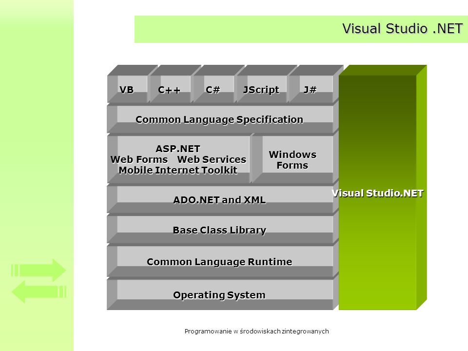 Visual Studio .NET Operating System Common Language Runtime