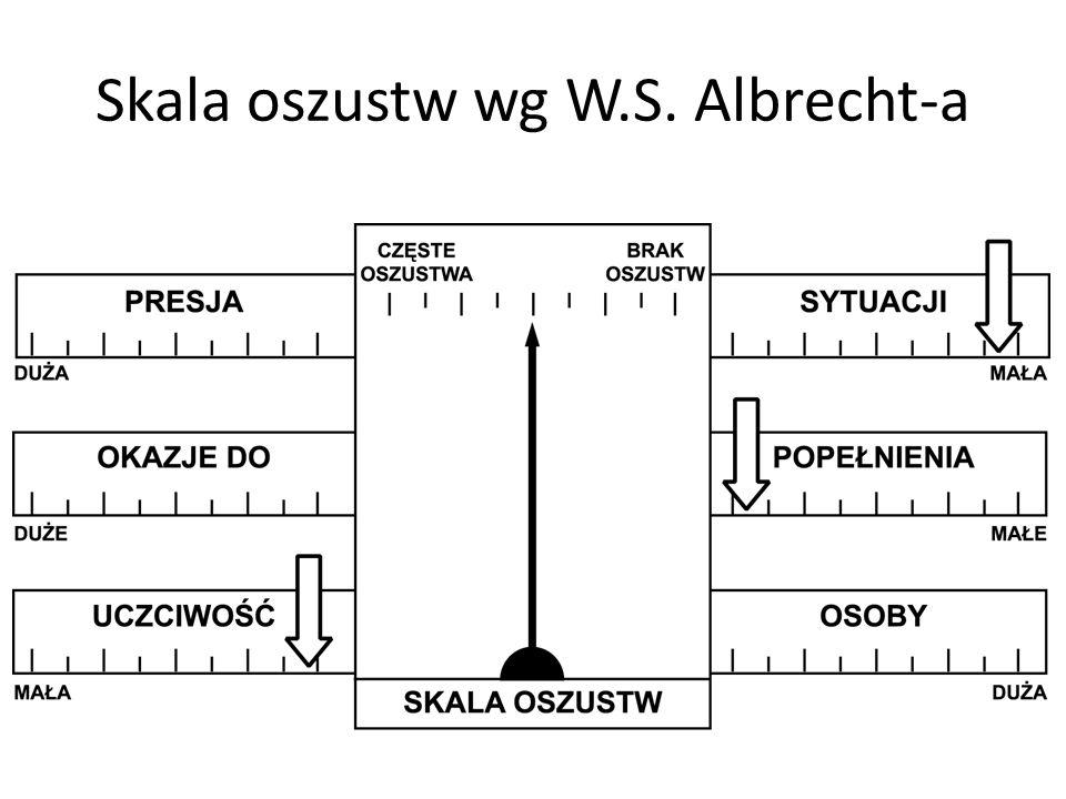 Skala oszustw wg W.S. Albrecht-a