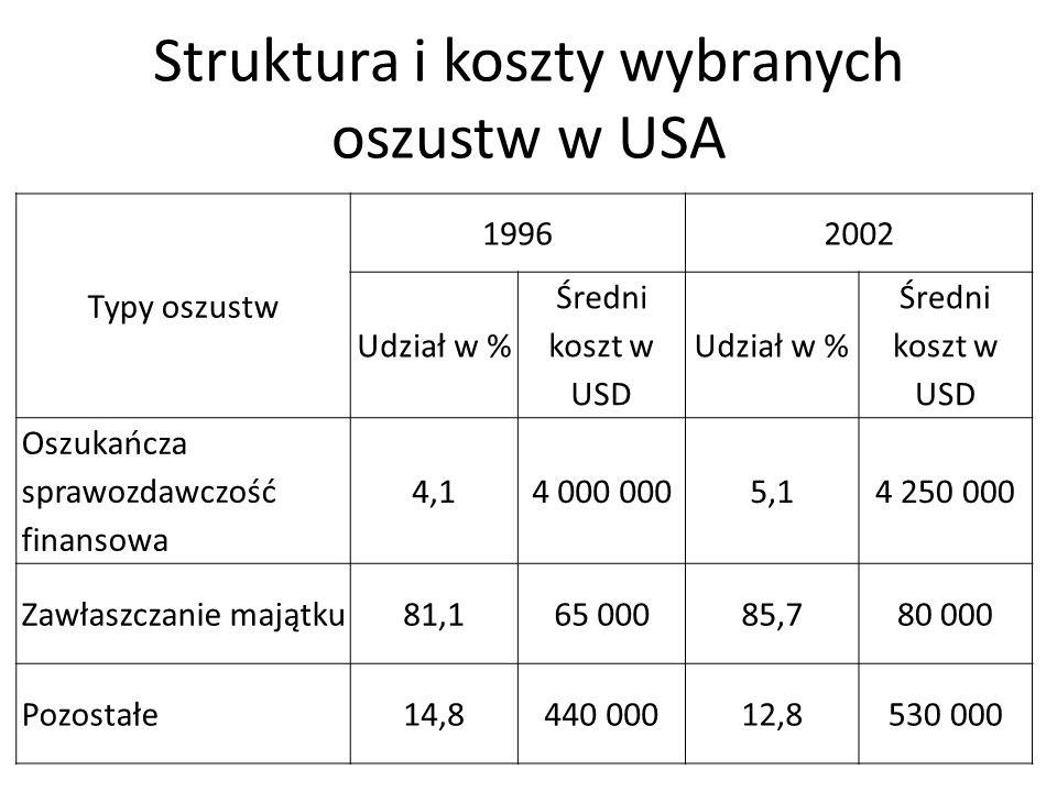 Struktura i koszty wybranych oszustw w USA