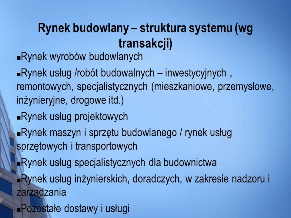 Rynek budowlany – struktura systemu (wg transakcji)