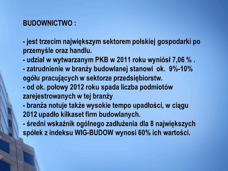 BUDOWNICTWO : - jest trzecim największym sektorem polskiej gospodarki po przemyśle oraz handlu.