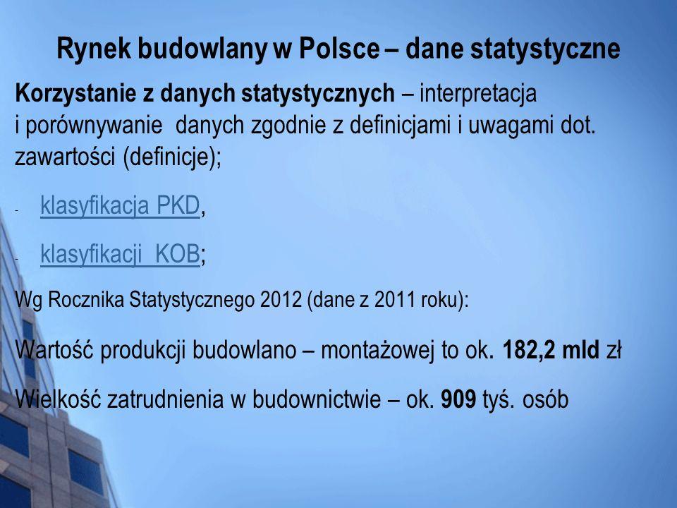 Rynek budowlany w Polsce – dane statystyczne