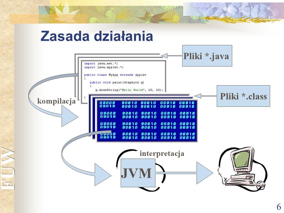 Zasada działania JVM Pliki *.java Pliki *.class kompilacja