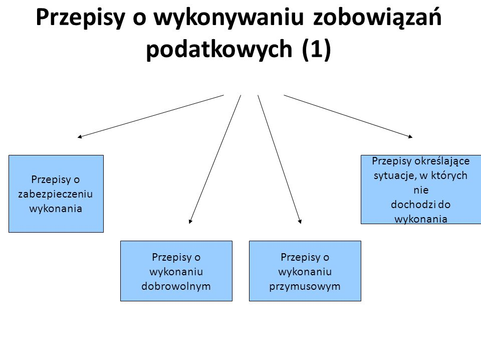 Przepisy o wykonywaniu zobowiązań podatkowych (1)