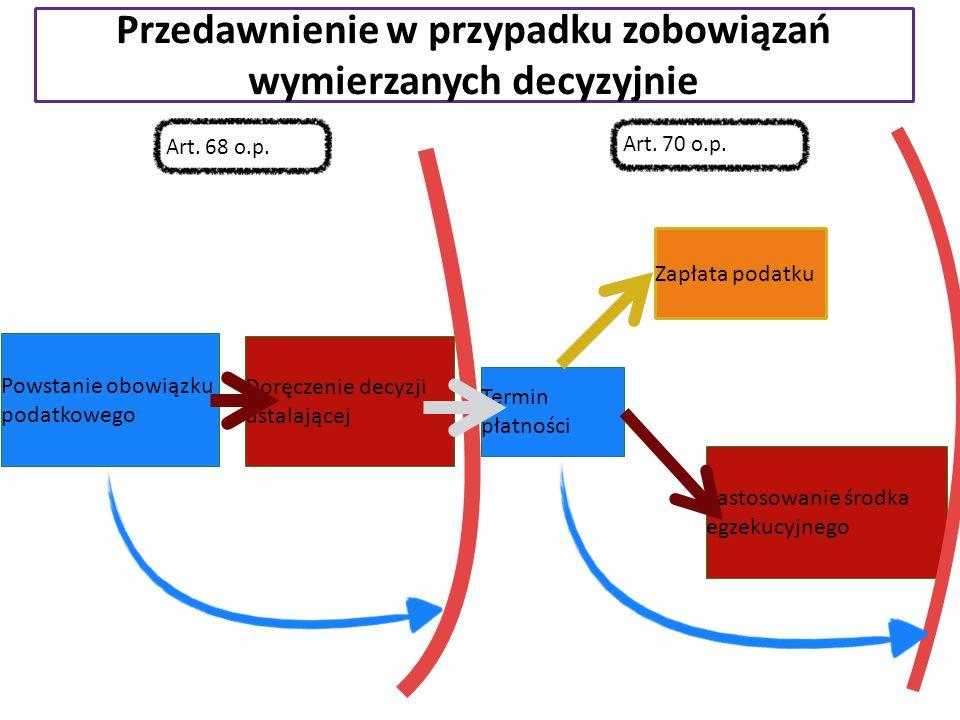 Przedawnienie w przypadku zobowiązań wymierzanych decyzyjnie