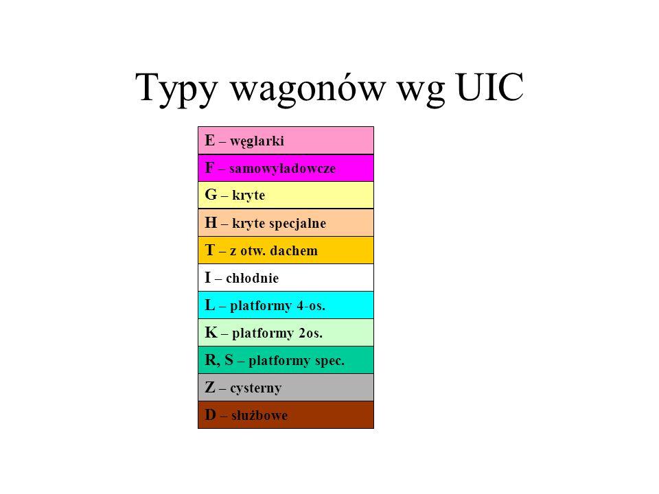 Typy wagonów wg UIC E – węglarki F – samowyładowcze G – kryte