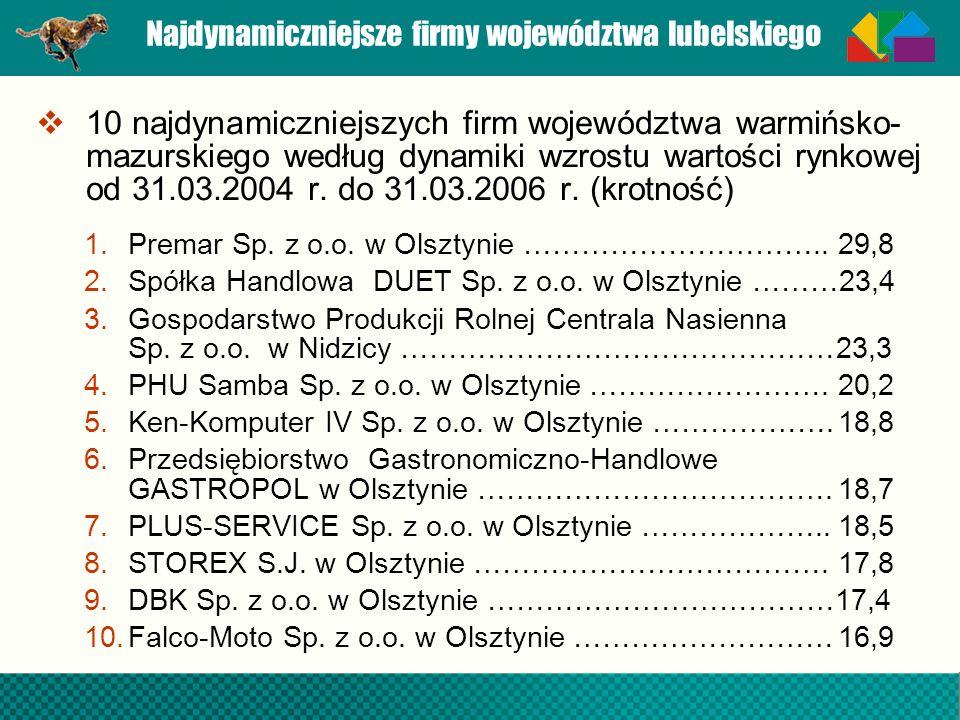 Najdynamiczniejsze firmy województwa lubelskiego