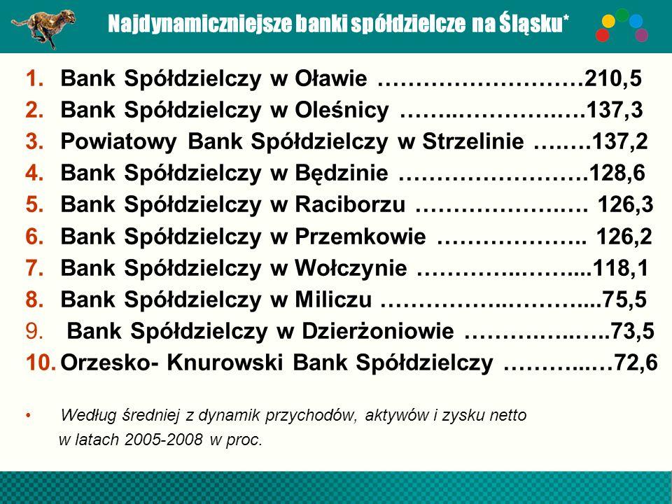Najdynamiczniejsze banki spółdzielcze na Śląsku*
